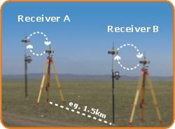 Máy GPS 2 tần i-tech S86X