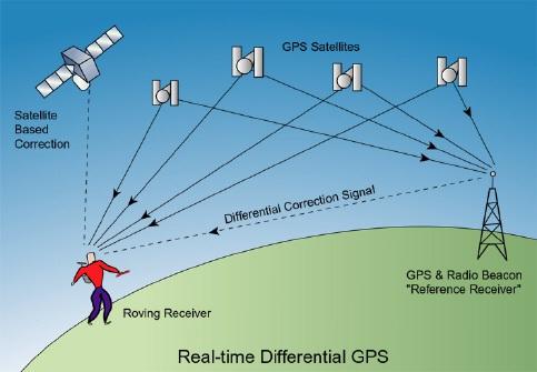 Sử dụng máy đo gps động và đo gps chi tiết trong thực tế